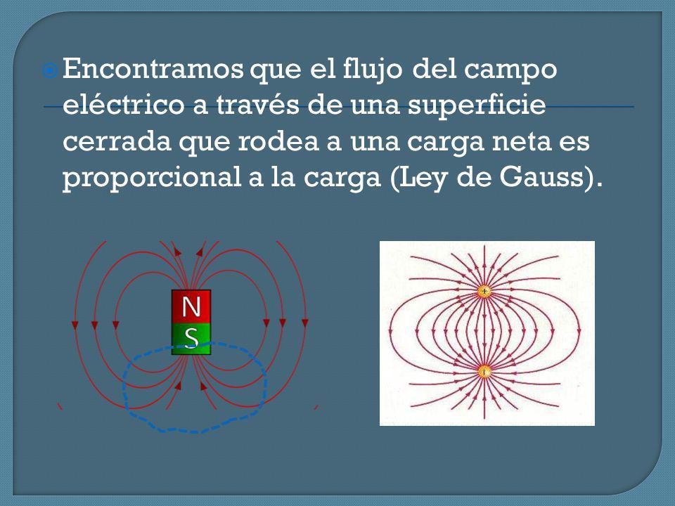 Encontramos que el flujo del campo eléctrico a través de una superficie cerrada que rodea a una carga neta es proporcional a la carga (Ley de Gauss).