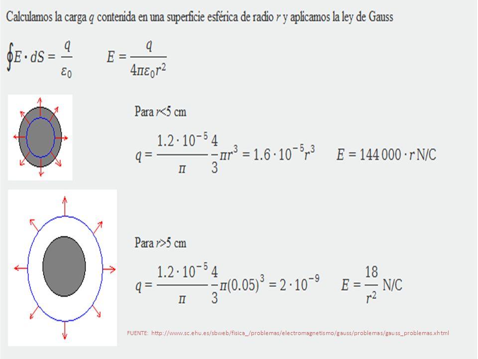 FUENTE: http://www.sc.ehu.es/sbweb/fisica_/problemas/electromagnetismo/gauss/problemas/gauss_problemas.xhtml