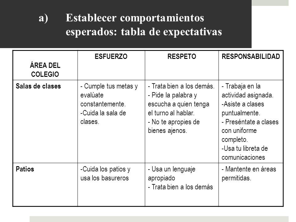 a)Establecer comportamientos esperados: tabla de expectativas ÁREA DEL COLEGIO ESFUERZORESPETORESPONSABILIDAD Salas de clases - Cumple tus metas y eva