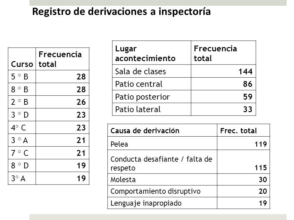 Registro de derivaciones a inspectoría Curso Frecuencia total 5 ° B28 8 ° B28 2 ° B26 3 ° D23 4° C23 3 ° A21 7 ° C21 8 ° D19 3° A19 Lugar acontecimien