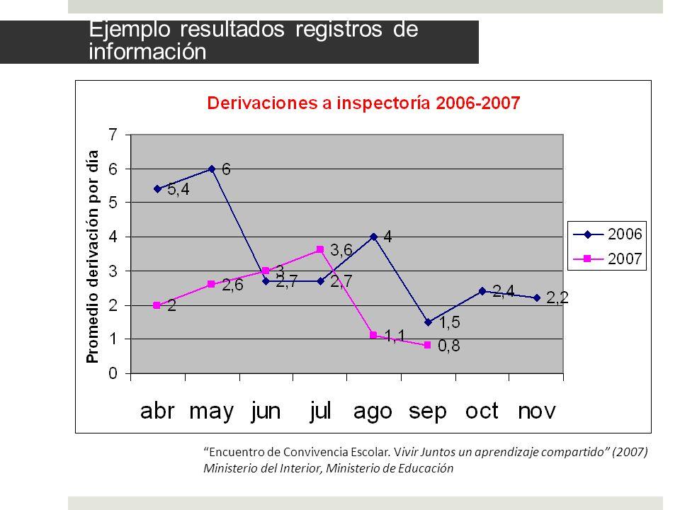 Ejemplo resultados registros de información Encuentro de Convivencia Escolar. Vivir Juntos un aprendizaje compartido (2007) Ministerio del Interior, M