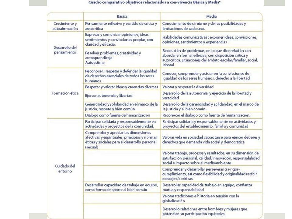 -Currículum y OFT