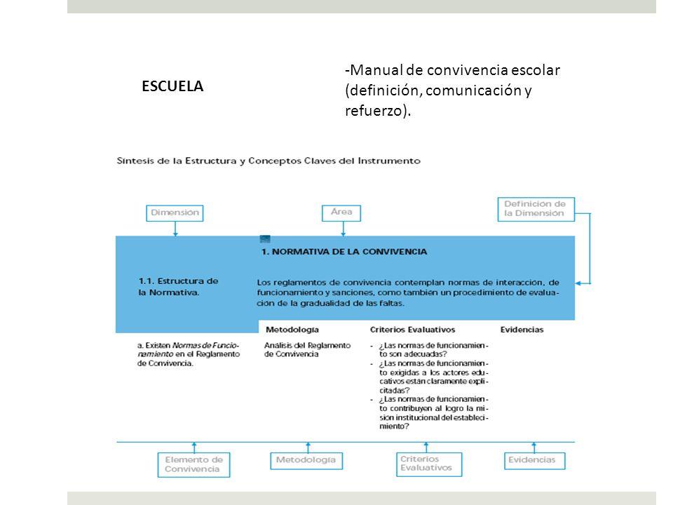 -Manual de convivencia escolar (definición, comunicación y refuerzo). ESCUELA