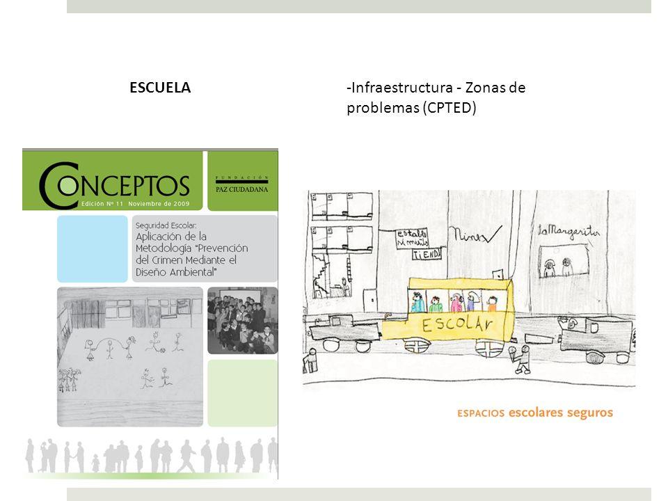 -Infraestructura - Zonas de problemas (CPTED) ESCUELA