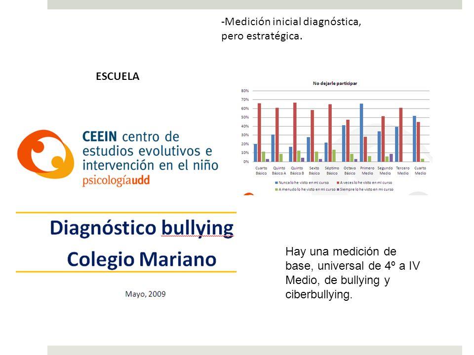 -Medición inicial diagnóstica, pero estratégica. Hay una medición de base, universal de 4º a IV Medio, de bullying y ciberbullying. ESCUELA