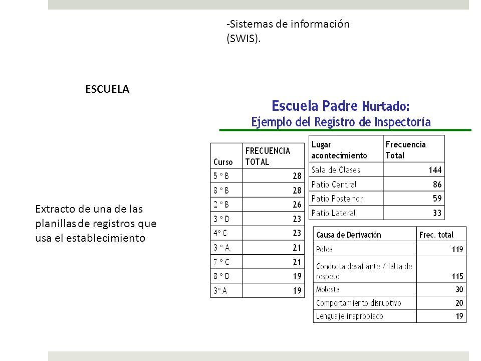 -Sistemas de información (SWIS). Extracto de una de las planillas de registros que usa el establecimiento ESCUELA