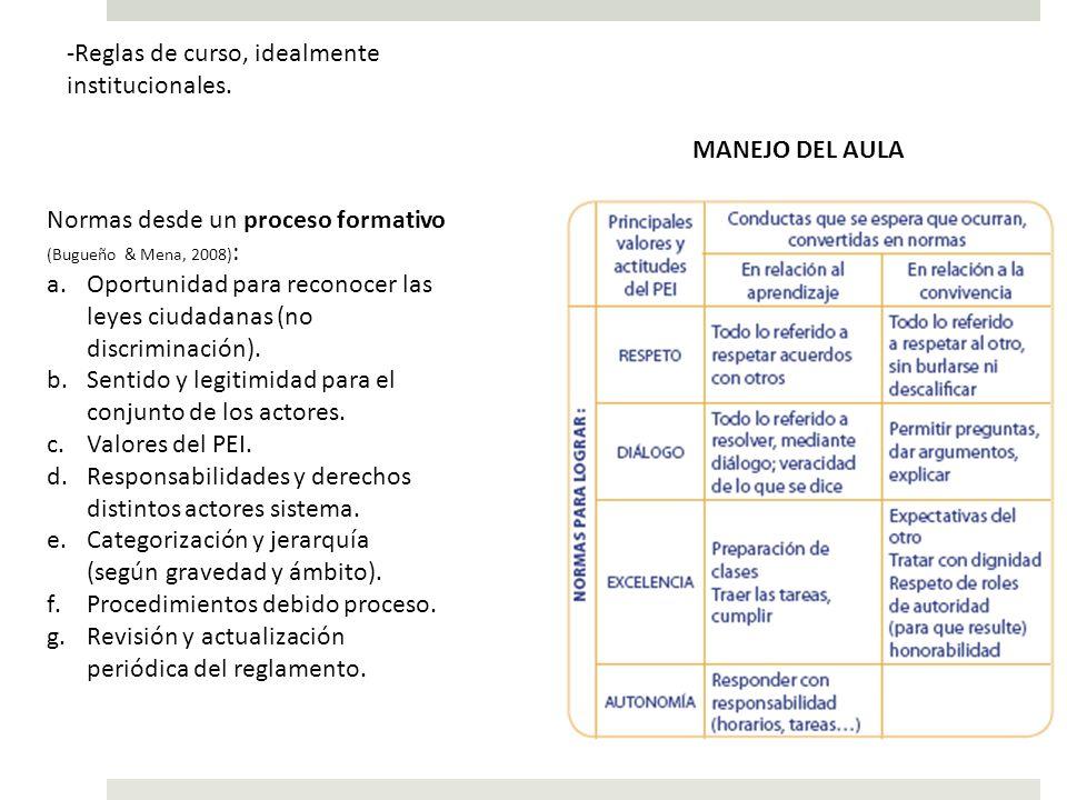 -Reglas de curso, idealmente institucionales. Normas desde un proceso formativo (Bugueño & Mena, 2008) : a.Oportunidad para reconocer las leyes ciudad