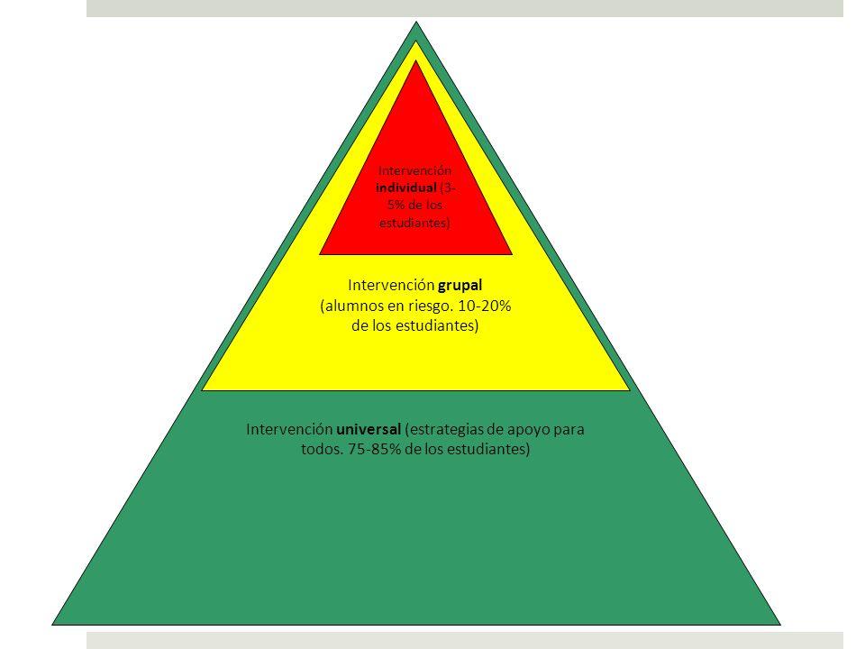 Intervención universal (estrategias de apoyo para todos. 75-85% de los estudiantes) Intervención grupal (alumnos en riesgo. 10-20% de los estudiantes)