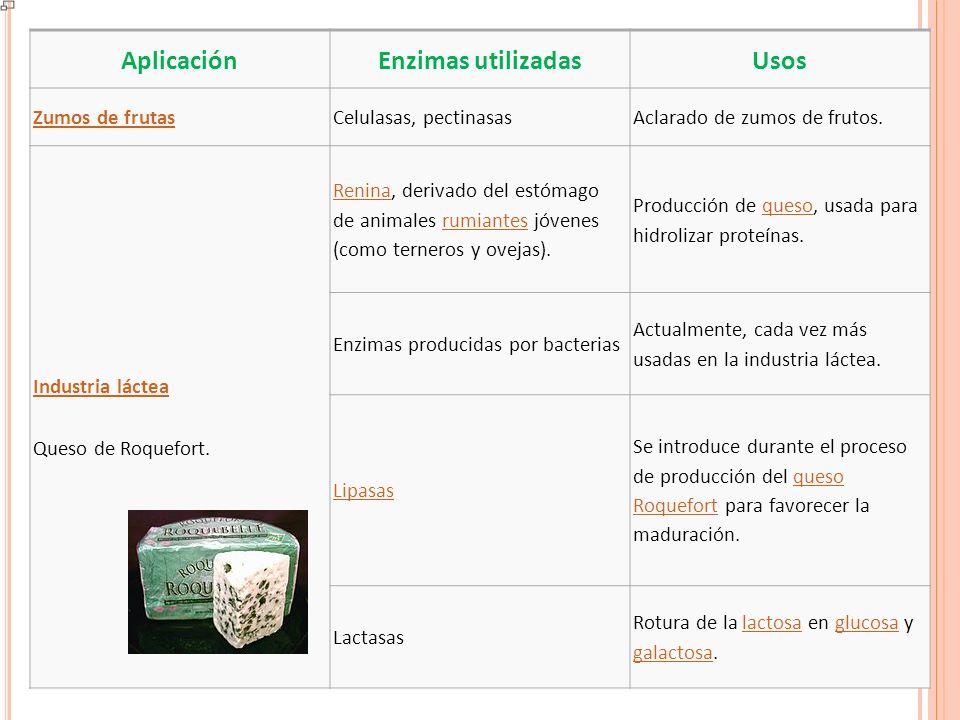 AplicaciónEnzimas utilizadasUsos Elaboración de cerveza CebadaCebada germinada utilizada para la elaboración de malta.