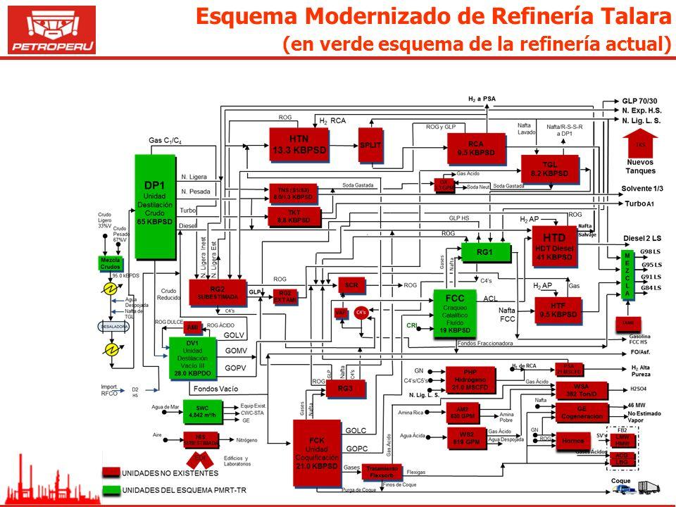 Esquema Modernizado de Refinería Talara (en verde esquema de la refinería actual)