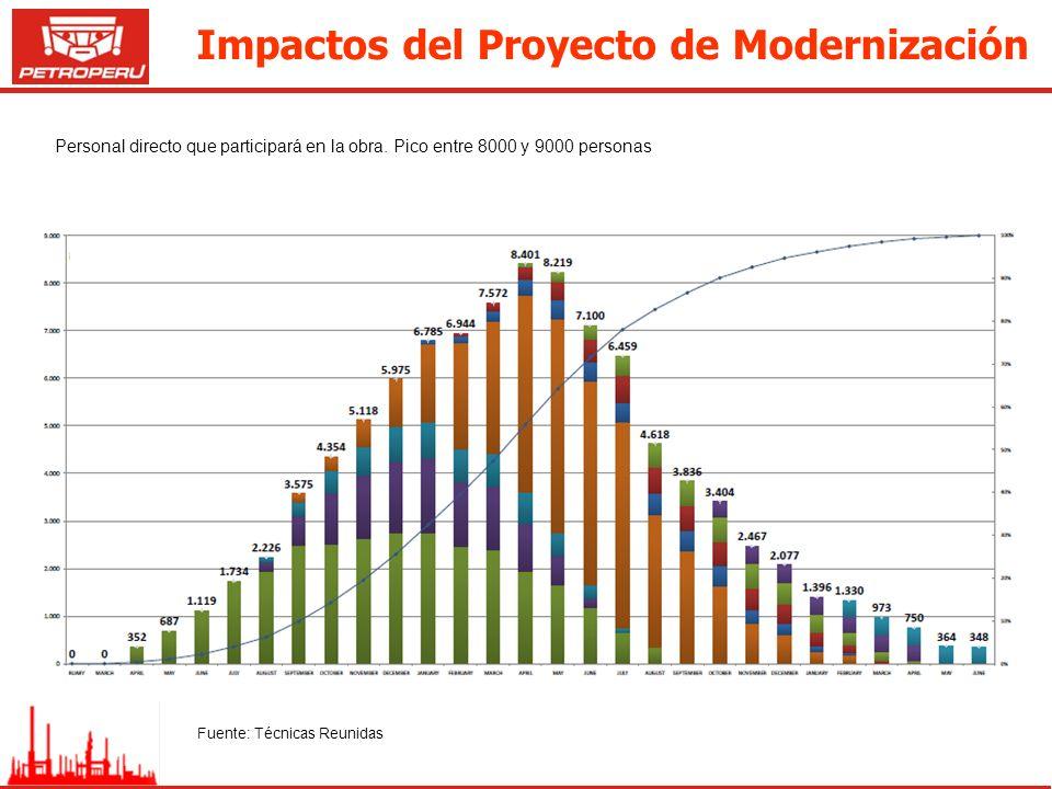Impactos del Proyecto de Modernización Personal directo que participará en la obra. Pico entre 8000 y 9000 personas Fuente: Técnicas Reunidas