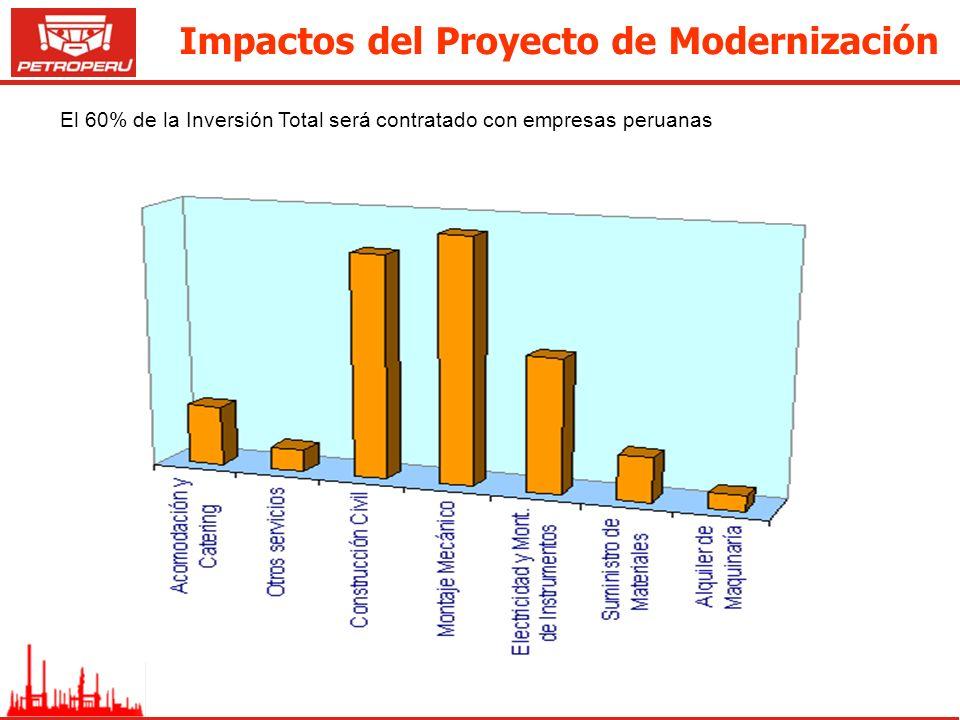El 60% de la Inversión Total será contratado con empresas peruanas Impactos del Proyecto de Modernización