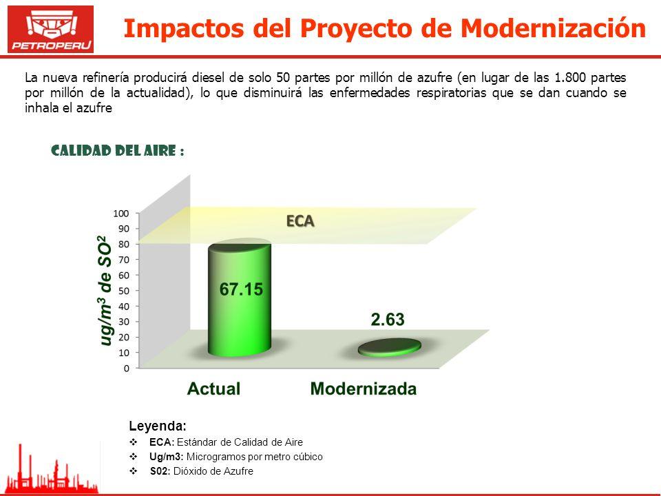 Calidad del Aire : Leyenda: ECA: Estándar de Calidad de Aire Ug/m3: Microgramos por metro cúbico S02: Dióxido de Azufre La nueva refinería producirá d