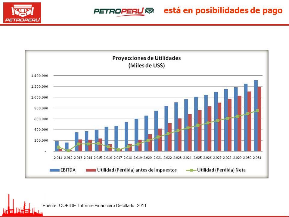 está en posibilidades de pago Fuente: COFIDE. Informe Financiero Detallado. 2011