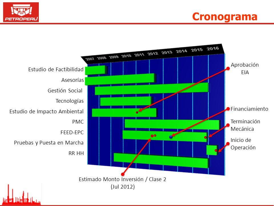 Cronograma Estudio de Factibilidad Asesorías Gestión Social Tecnologías Estudio de Impacto Ambiental PMC FEED-EPC Pruebas y Puesta en Marcha RR HH Apr