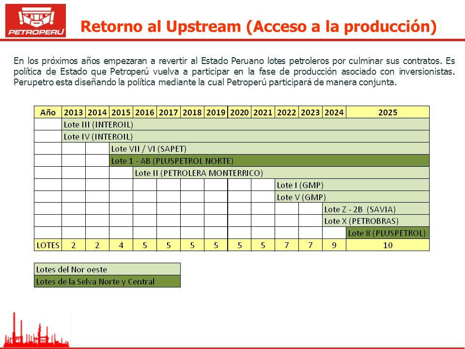 Retorno al Upstream (Acceso a la producción) En los próximos años empezaran a revertir al Estado Peruano lotes petroleros por culminar sus contratos.