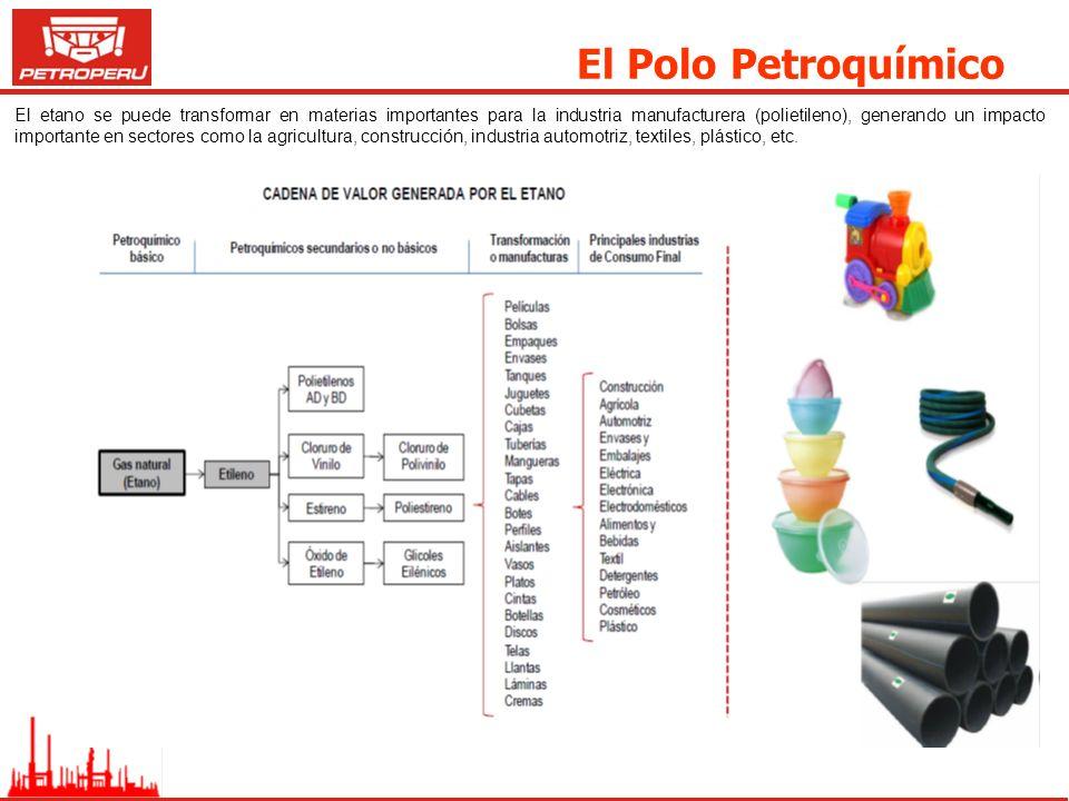 El Polo Petroquímico El etano se puede transformar en materias importantes para la industria manufacturera (polietileno), generando un impacto importa