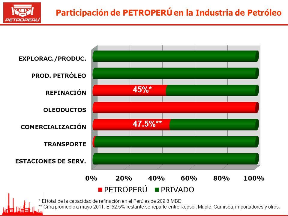 47.5%** 45%* * El total de la capacidad de refinación en el Perú es de 209.8 MBD. ** Cifra promedio a mayo 2011. El 52.5% restante se reparte entre Re