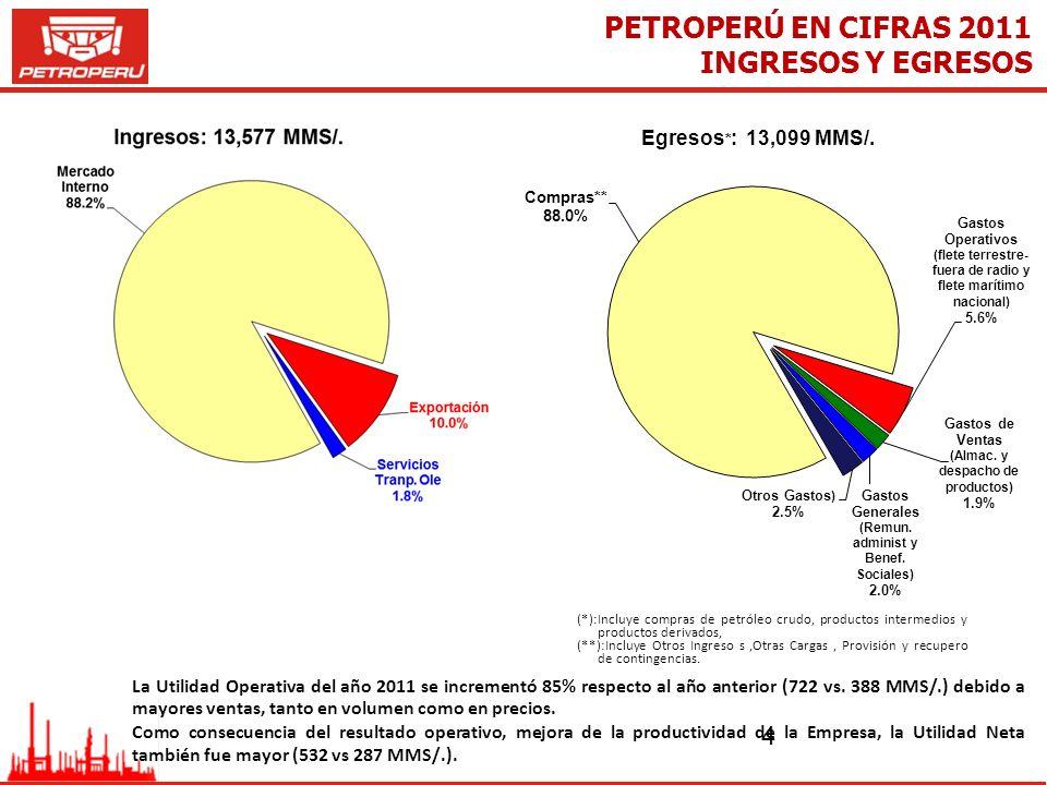 4 PETROPERÚ EN CIFRAS 2011 La Utilidad Operativa del año 2011 se incrementó 85% respecto al año anterior (722 vs. 388 MMS/.) debido a mayores ventas,