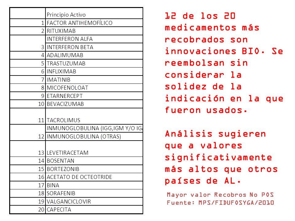 Mayor valor Recobros No POS Fuente: MPS/FIDUFOSYGA/2010 12 de los 20 medicamentos más recobrados son innovaciones BIO.