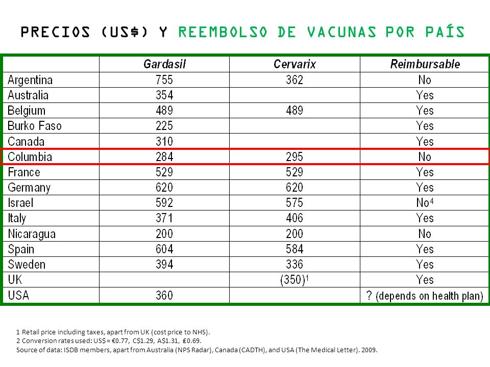 PRECIOS (US$) Y REEMBOLSO DE VACUNAS POR PAÍS 1 Retail price including taxes, apart from UK (cost price to NHS).