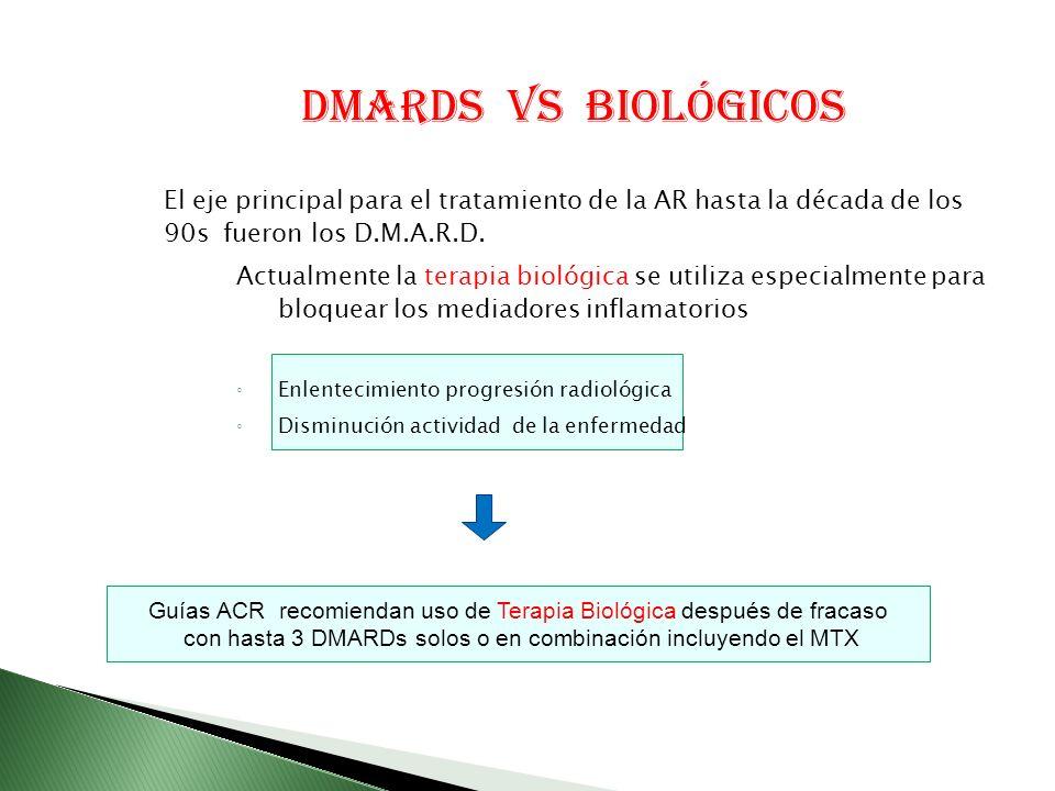 Guías ACR recomiendan uso de Terapia Biológica después de fracaso con hasta 3 DMARDs solos o en combinación incluyendo el MTX El eje principal para el tratamiento de la AR hasta la década de los 90s fueron los D.M.A.R.D.