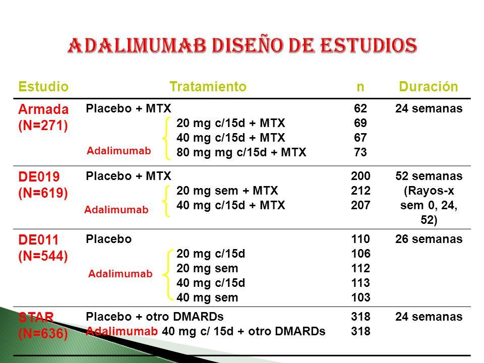 EstudioTratamientonDuración Armada (N=271) Placebo + MTX 20 mg c/15d + MTX 40 mg c/15d + MTX 80 mg mg c/15d + MTX 62 69 67 73 24 semanas DE019 (N=619) Placebo + MTX 20 mg sem + MTX 40 mg c/15d + MTX 200 212 207 52 semanas (Rayos-x sem 0, 24, 52) DE011 (N=544) Placebo 20 mg c/15d 20 mg sem 40 mg c/15d 40 mg sem 110 106 112 113 103 26 semanas STAR (N=636) Placebo + otro DMARDs Adalimumab 40 mg c/ 15d + otro DMARDs 318 24 semanas Adalimumab