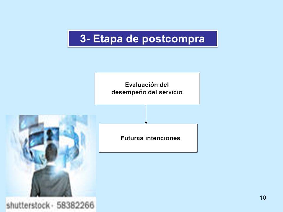 10 3- Etapa de postcompra Evaluación del desempeño del servicio Futuras intenciones