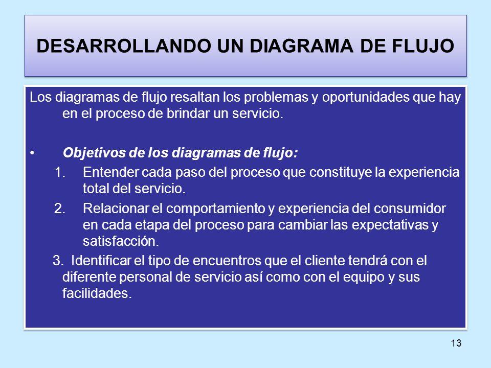 13 DESARROLLANDO UN DIAGRAMA DE FLUJO Los diagramas de flujo resaltan los problemas y oportunidades que hay en el proceso de brindar un servicio. Obje