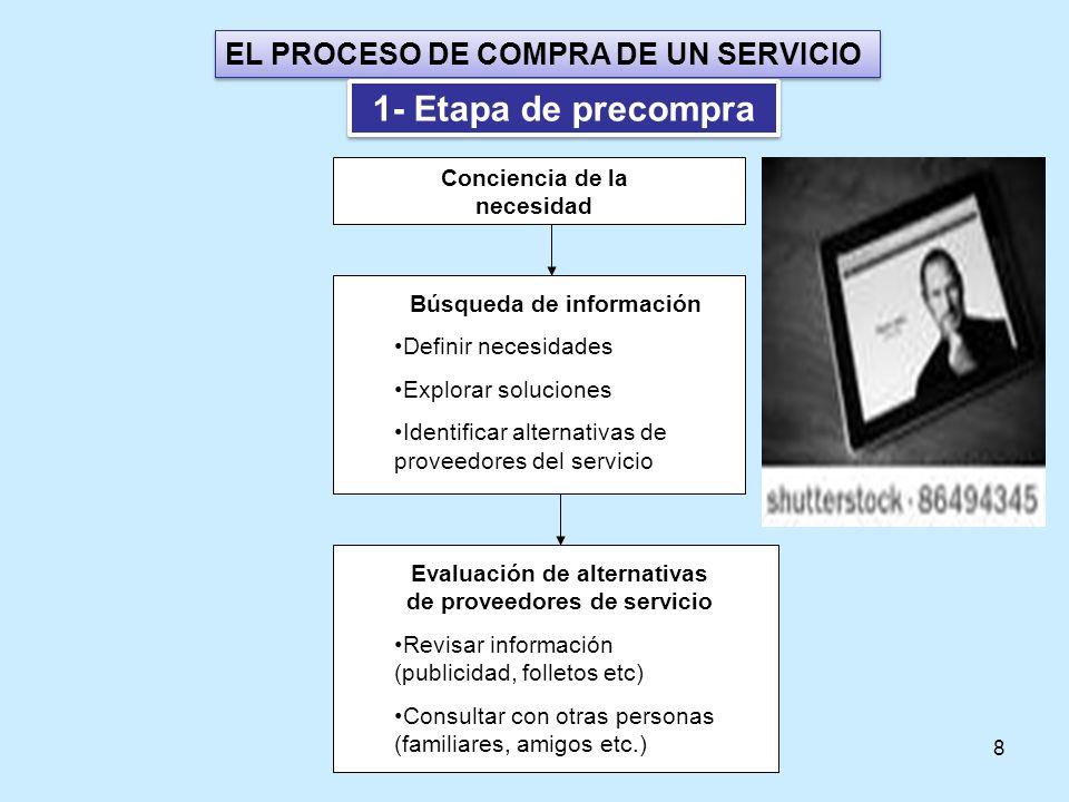 8 EL PROCESO DE COMPRA DE UN SERVICIO Conciencia de la necesidad 1- Etapa de precompra Búsqueda de información Definir necesidades Explorar soluciones