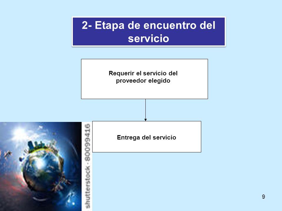 9 2- Etapa de encuentro del servicio Requerir el servicio del proveedor elegido Entrega del servicio