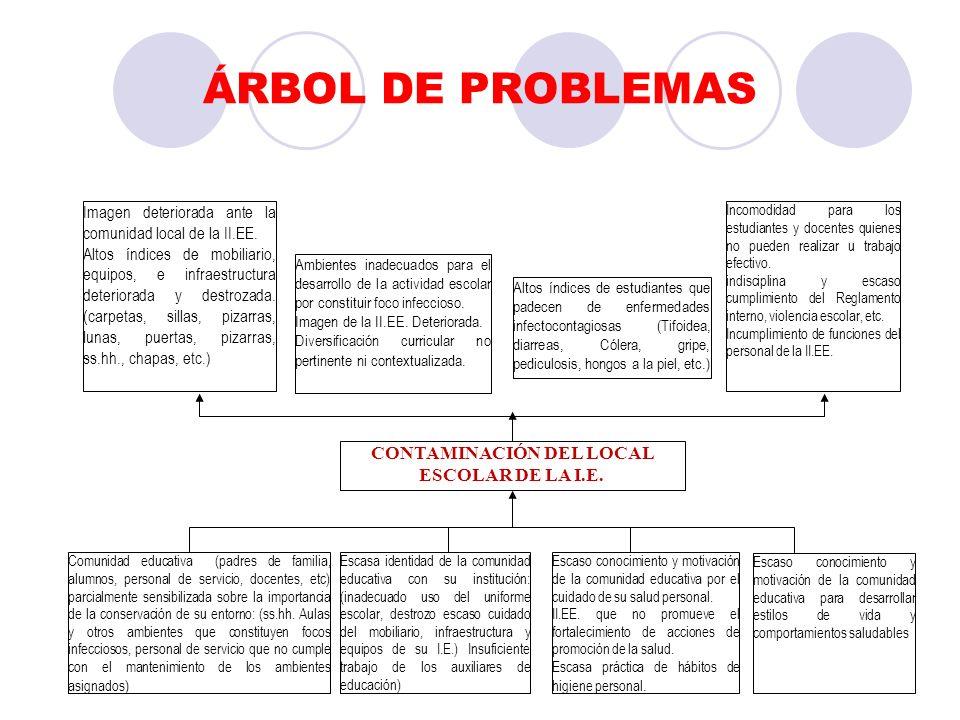 ÁRBOL DE PROBLEMAS CONTAMINACIÓN DEL LOCAL ESCOLAR DE LA I.E. Altos índices de estudiantes que padecen de enfermedades infectocontagiosas (Tifoidea, d