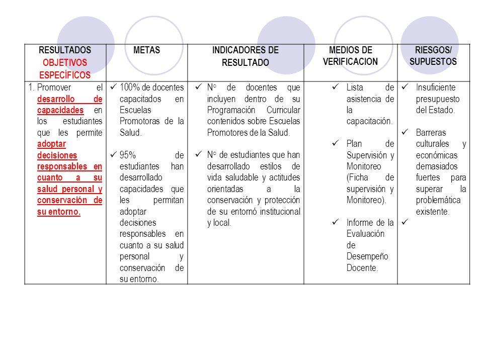 RESULTADOS OBJETIVOS ESPECÍFICOS METAS INDICADORES DE RESULTADO MEDIOS DE VERIFICACION RIESGOS/ SUPUESTOS 1.Promover el desarrollo de capacidades en l