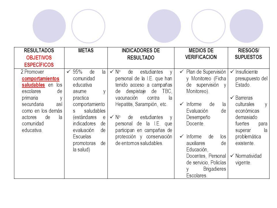RESULTADOS OBJETIVOS ESPECÍFICOS METAS INDICADORES DE RESULTADO MEDIOS DE VERIFICACION RIESGOS/ SUPUESTOS 2.Promover comportamientos saludables en los