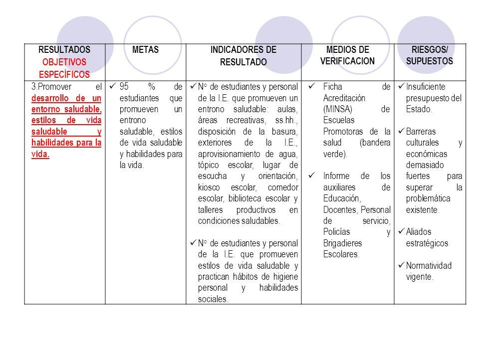 RESULTADOS OBJETIVOS ESPECÍFICOS METAS INDICADORES DE RESULTADO MEDIOS DE VERIFICACION RIESGOS/ SUPUESTOS 3.Promover el desarrollo de un entorno salud
