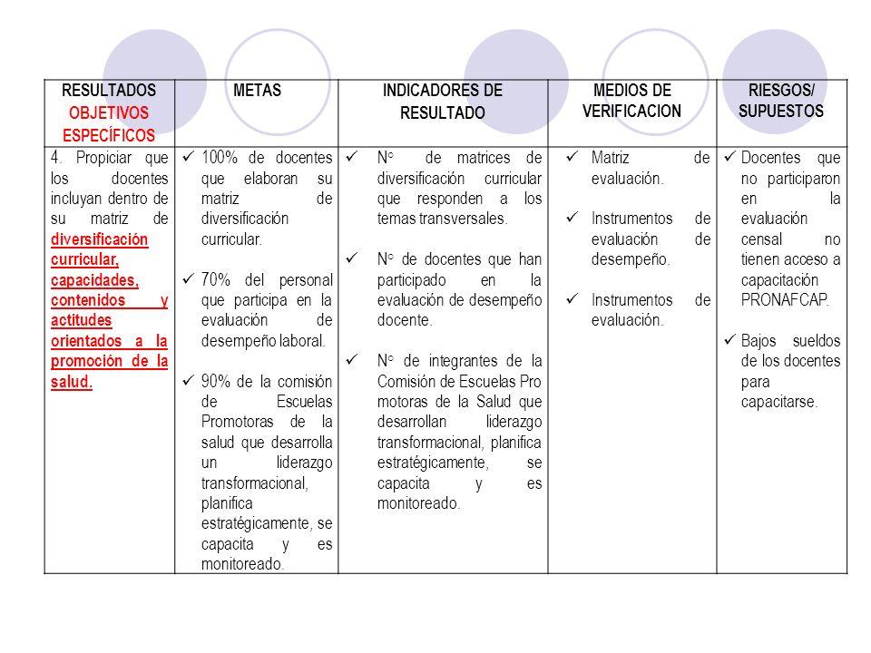 RESULTADOS OBJETIVOS ESPECÍFICOS METAS INDICADORES DE RESULTADO MEDIOS DE VERIFICACION RIESGOS/ SUPUESTOS 4. Propiciar que los docentes incluyan dentr