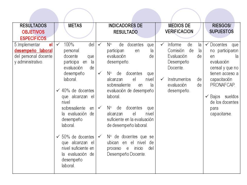 RESULTADOS OBJETIVOS ESPECÍFICOS METAS INDICADORES DE RESULTADO MEDIOS DE VERIFICACION RIESGOS/ SUPUESTOS 5.Implementar el desempeño laboral del perso