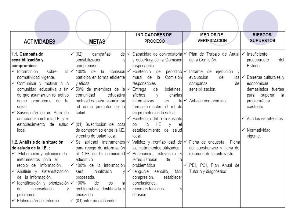 ACTIVIDADESMETAS INDICADORES DE PROCESO MEDIOS DE VERIFICACION RIESGOS/ SUPUESTOS 1.1. Campaña de sensibilización y compromiso: Información sobre la n