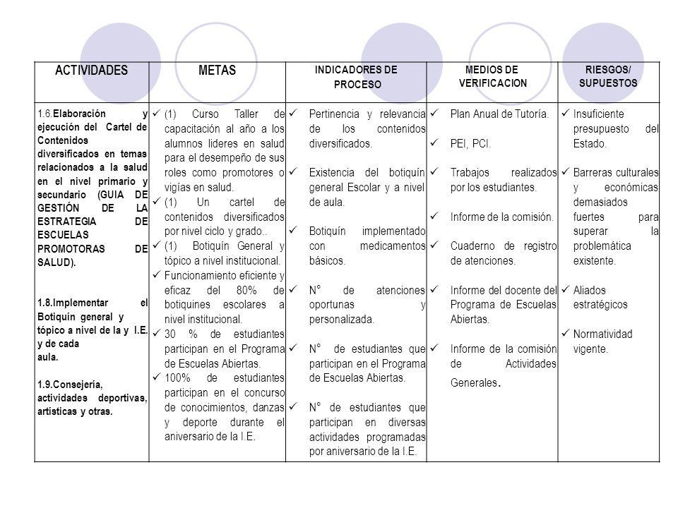 ACTIVIDADESMETAS INDICADORES DE PROCESO MEDIOS DE VERIFICACION RIESGOS/ SUPUESTOS 1.6. Elaboración y ejecución del Cartel de Contenidos diversificados