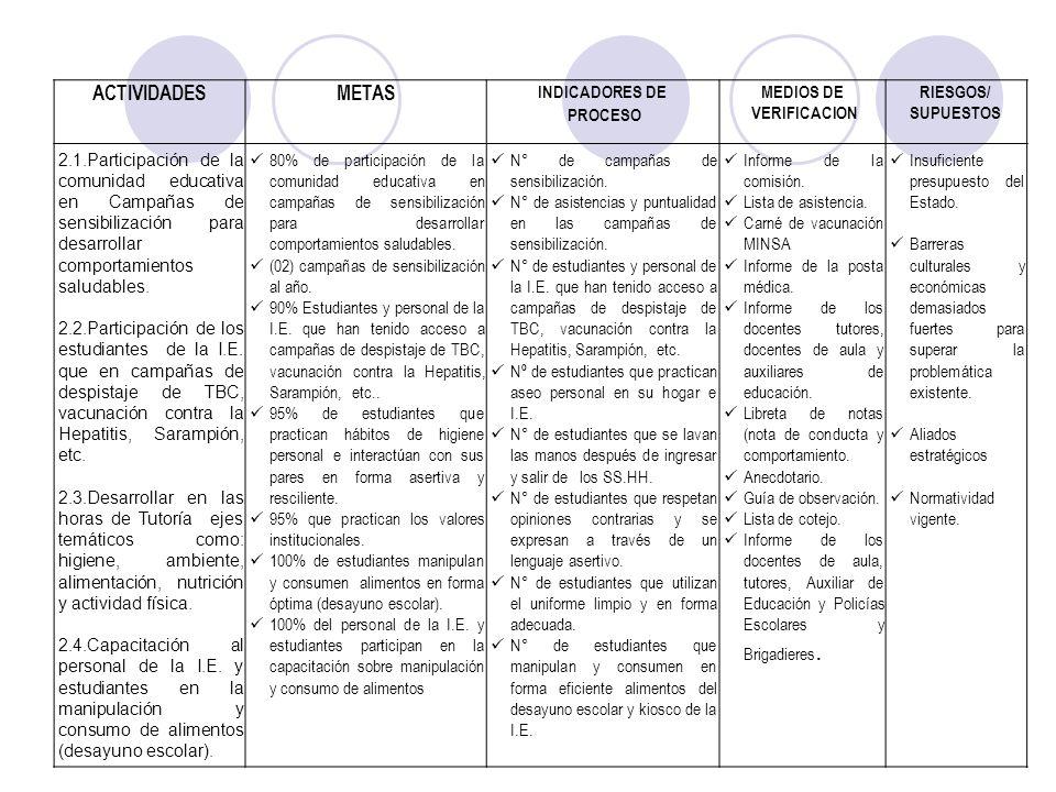 ACTIVIDADESMETAS INDICADORES DE PROCESO MEDIOS DE VERIFICACION RIESGOS/ SUPUESTOS 2.1.Participación de la comunidad educativa en Campañas de sensibili