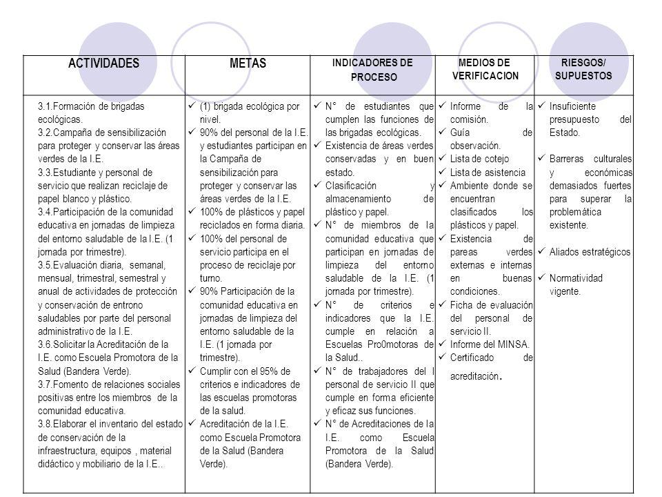 ACTIVIDADESMETAS INDICADORES DE PROCESO MEDIOS DE VERIFICACION RIESGOS/ SUPUESTOS 3.1.Formación de brigadas ecológicas. 3.2.Campaña de sensibilización