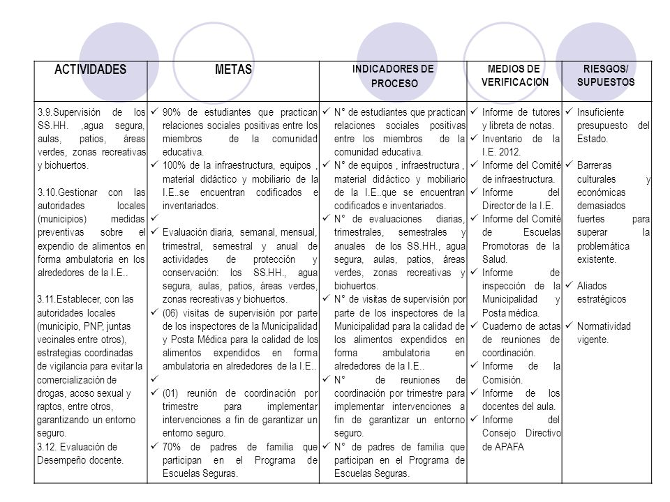 ACTIVIDADESMETAS INDICADORES DE PROCESO MEDIOS DE VERIFICACION RIESGOS/ SUPUESTOS 3.9.Supervisión de los SS.HH.,agua segura, aulas, patios, áreas verd