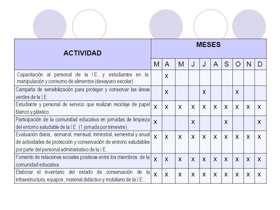 ACTIVIDAD MESES MAMJJASOND Capacitación al personal de la I.E. y estudiantes en la manipulación y consumo de alimentos (desayuno escolar). x Campaña d