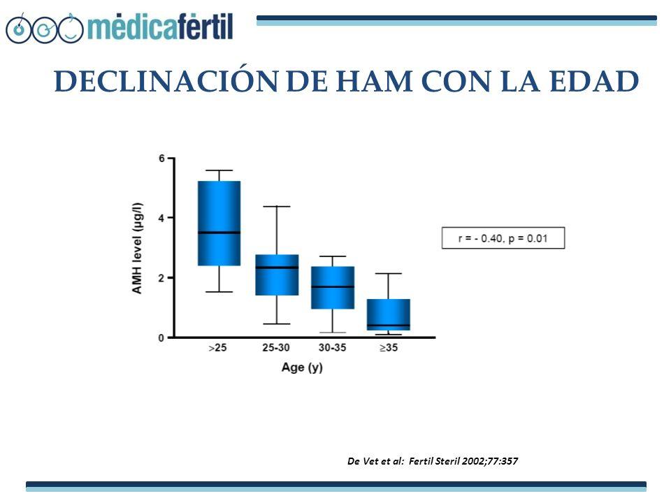 DECLINACIÓN DE HAM CON LA EDAD De Vet et al: Fertil Steril 2002;77:357