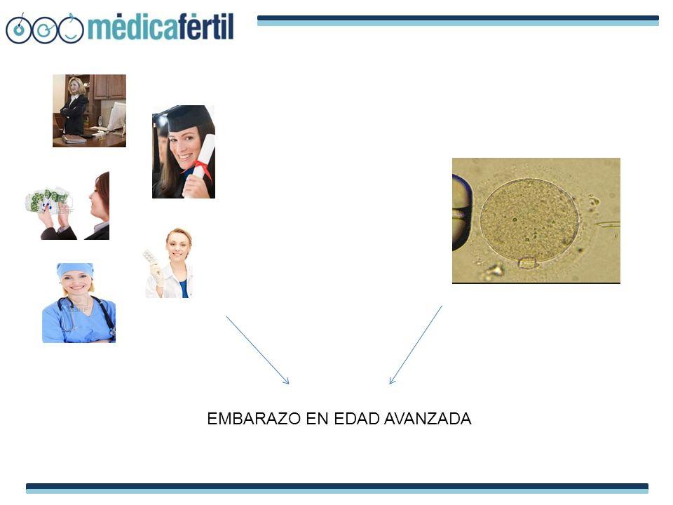 CONTEO DE FOLÍCULOS (AFC) SE CORRELACIONA CON LA RESERVA OVÁRICA CONTEO NORMAL > 10 BAJO CONTEO < 6 POBRE ESTIMULACIÓN CANCELACIÓN ALTA CONTEO ALTO > 20 – RIESGO DE OHSS Debra A.