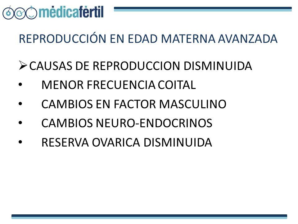 CAUSAS DE REPRODUCCION DISMINUIDA MENOR FRECUENCIA COITAL CAMBIOS EN FACTOR MASCULINO CAMBIOS NEURO-ENDOCRINOS RESERVA OVARICA DISMINUIDA