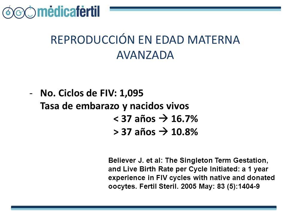 -No. Ciclos de FIV: 1,095 Tasa de embarazo y nacidos vivos < 37 años 16.7% > 37 años 10.8% REPRODUCCIÓN EN EDAD MATERNA AVANZADA Believer J. et al: Th
