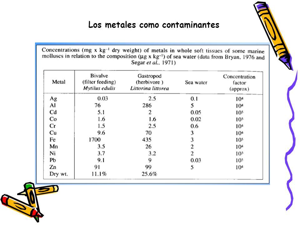 Efectos de metales en poblaciones y comunidades Se pueden citar entre otros los siguientes efectos: Efectos a corto plazo: Incremento en la mortalidad.