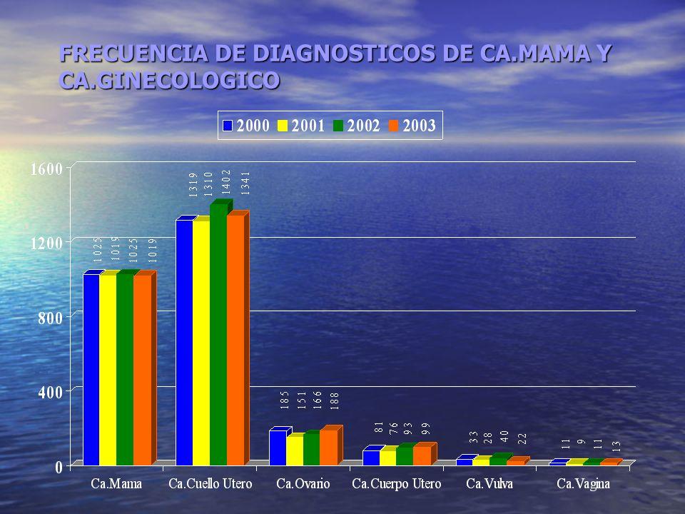 FRECUENCIA DE DIAGNOSTICOS DE CA.MAMA Y CA.GINECOLOGICO