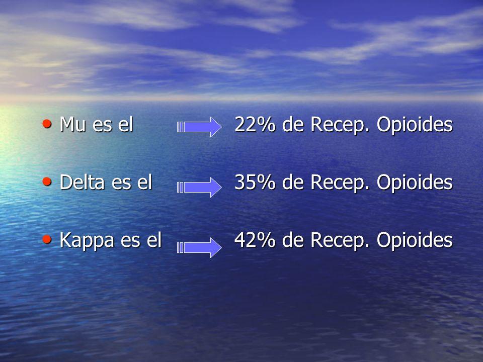 Mu es el 22% de Recep. Opioides Mu es el 22% de Recep. Opioides Delta es el35% de Recep. Opioides Delta es el35% de Recep. Opioides Kappa es el 42% de